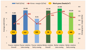 Figure 2:  2019 Stow Longa Second Wheat Performance Comparisons