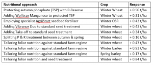 Yield Responses from Recent Agrii Nutrition Research (Recent Examples)