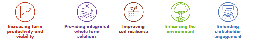 The Agrii five-point plan for a sustainable future for food production.