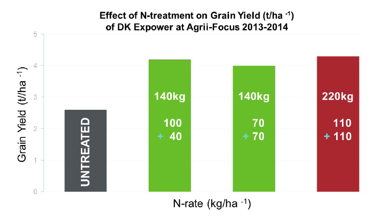 the most accurate measure of Soil Nitrogen levels